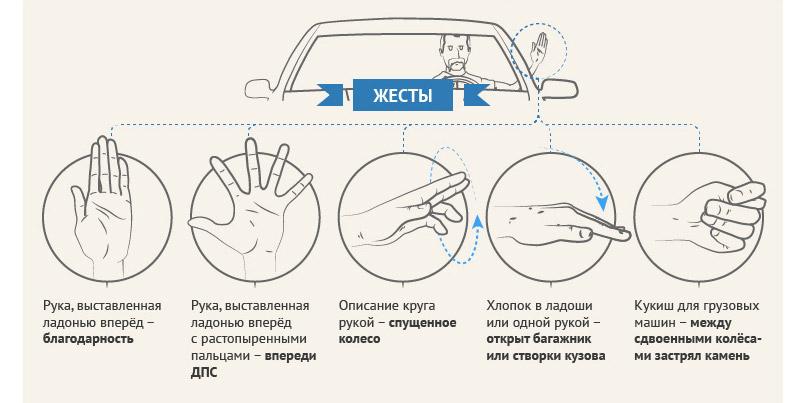 жесты руками водителей